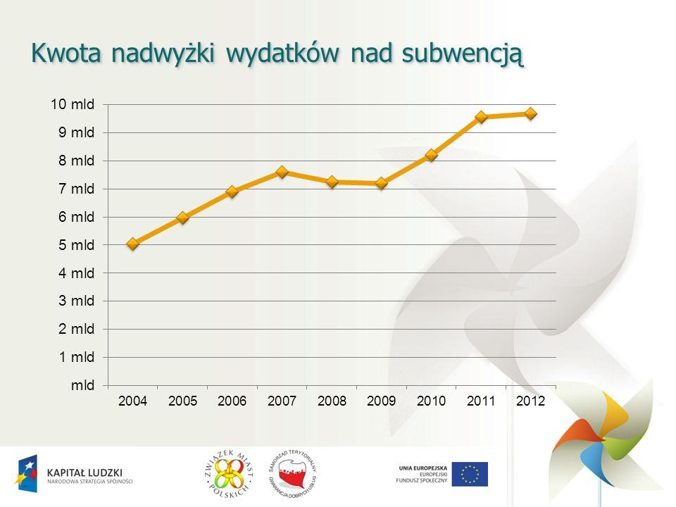 Kwota nadwyżki wydatków nad subwencją
