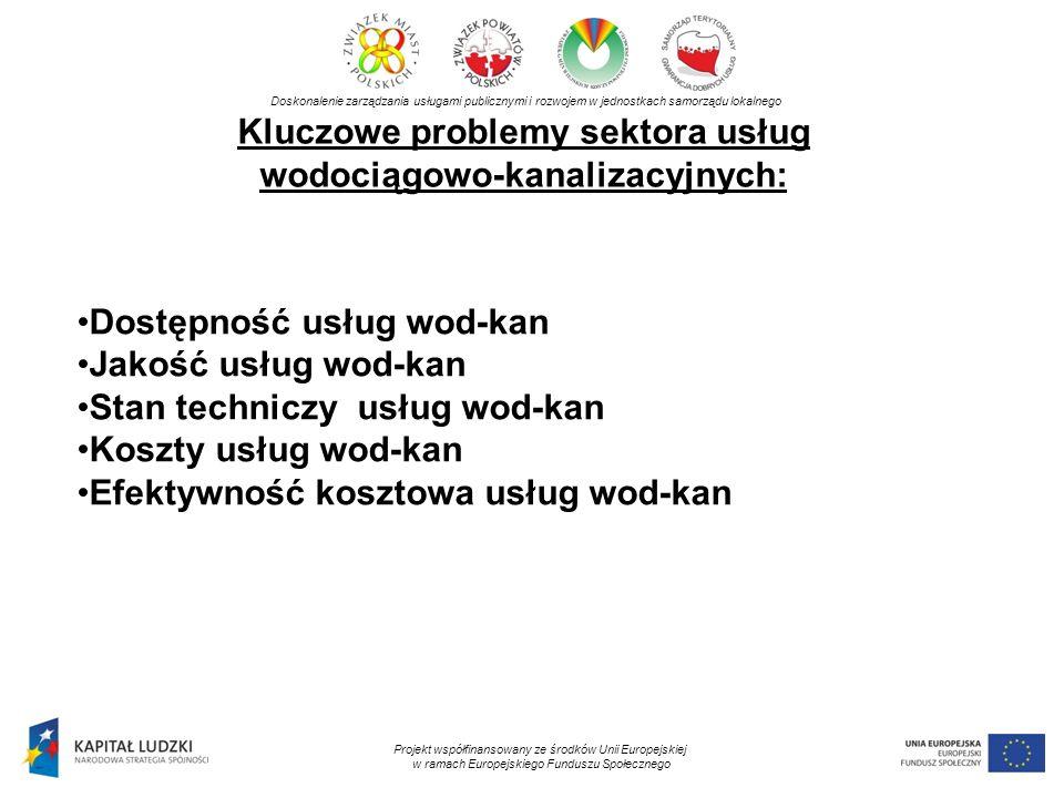 Kluczowe problemy sektora usług wodociągowo-kanalizacyjnych: Doskonalenie zarządzania usługami publicznymi i rozwojem w jednostkach samorządu lokalnego Projekt współfinansowany ze środków Unii Europejskiej w ramach Europejskiego Funduszu Społecznego Dostępność usług wod-kan Jakość usług wod-kan Stan techniczy usług wod-kan Koszty usług wod-kan Efektywność kosztowa usług wod-kan