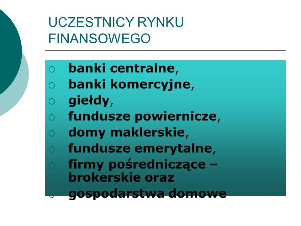 UCZESTNICY RYNKU FINANSOWEGO banki centralne, banki komercyjne, giełdy, fundusze powiernicze, domy maklerskie, fundusze emerytalne, firmy pośrednicząc