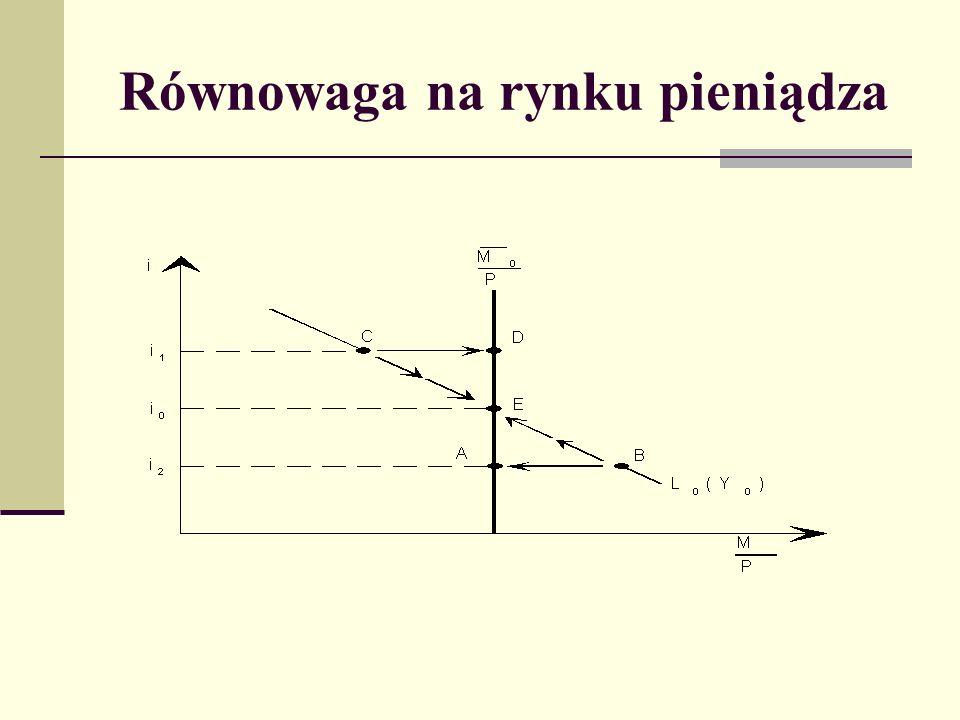 Rysunek przedstawia krzywą popytu na realne zasady pieniądza (L) przy danym poziomie dochodu realnego.
