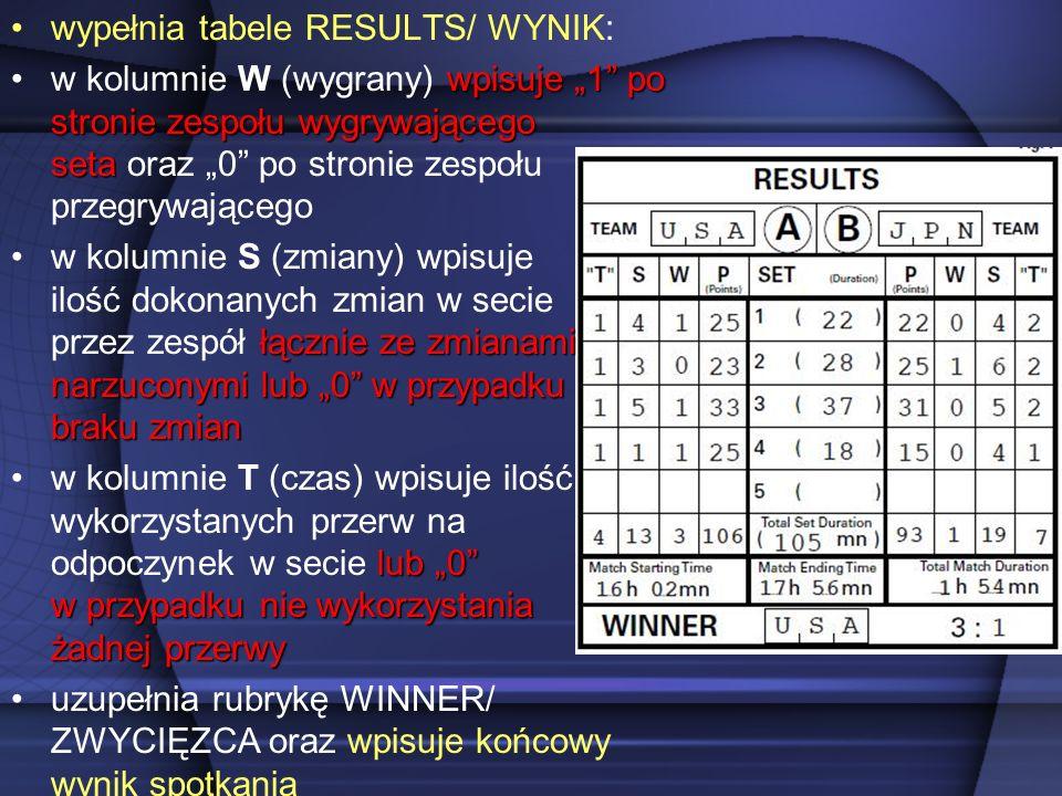 wypełnia tabele RESULTS/ WYNIK: wpisuje 1 po stronie zespołu wygrywającego setaw kolumnie W (wygrany) wpisuje 1 po stronie zespołu wygrywającego seta