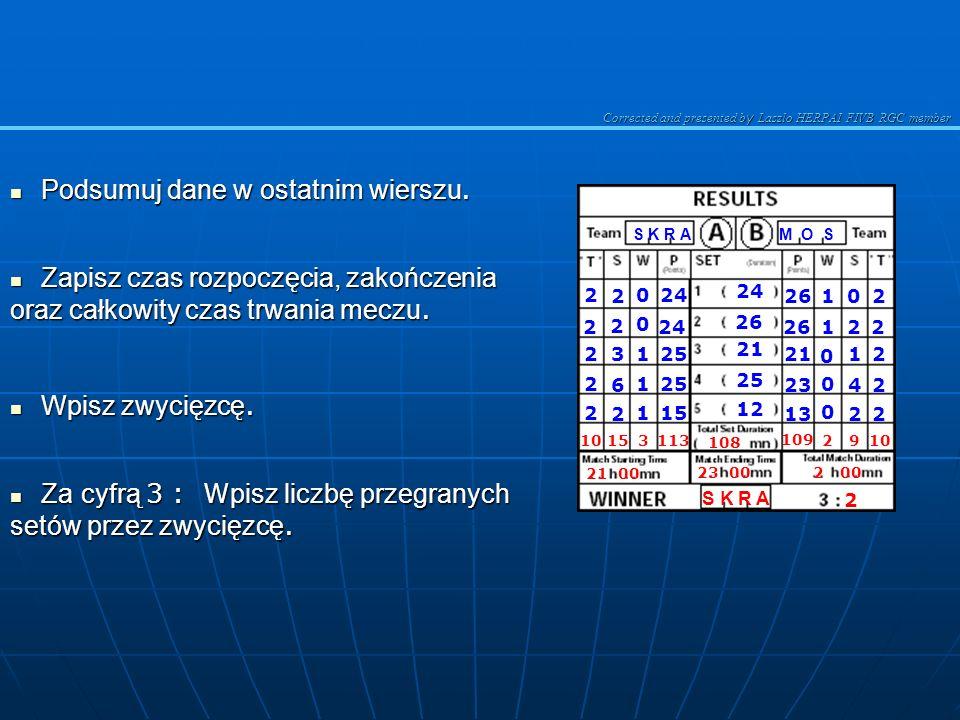 Corrected and presented b y Laszlo HERPAI FIVB RGC member 10.ZAKOŃCZENIE MECZU Zapisz wszystkie dane obu zespołów w odpowiednich polach tabeli WYNIKI ( RESULTS ) : T : Przerwy na odpoczynek w każdym secie.