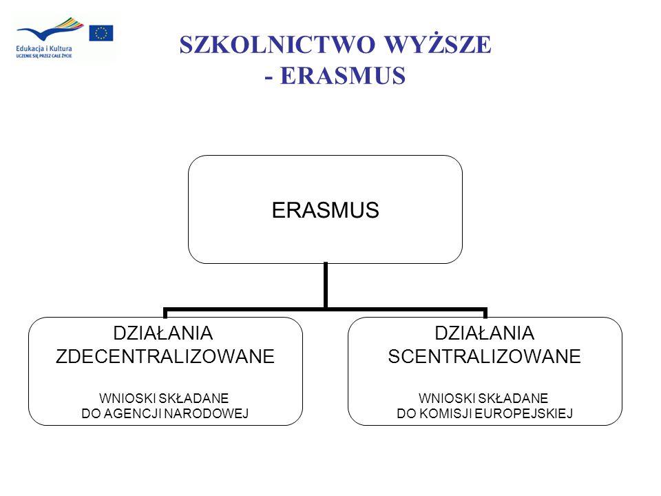 SZKOLNICTWO WYŻSZE - ERASMUS ERASMUS DZIAŁANIA ZDECENTRALIZOWANE WNIOSKI SKŁADANE DO AGENCJI NARODOWEJ DZIAŁANIA SCENTRALIZOWANE WNIOSKI SKŁADANE DO K