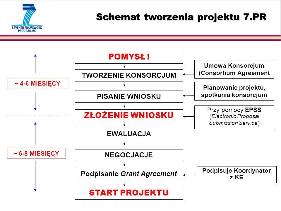 Schemat tworzenia projektu 7.PR POMYSŁ .