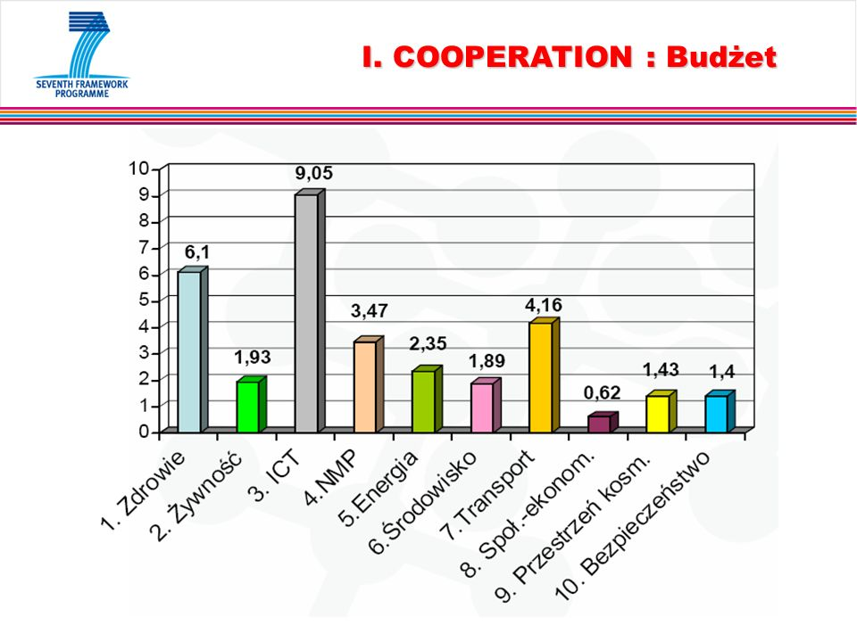 I. COOPERATION : Budżet