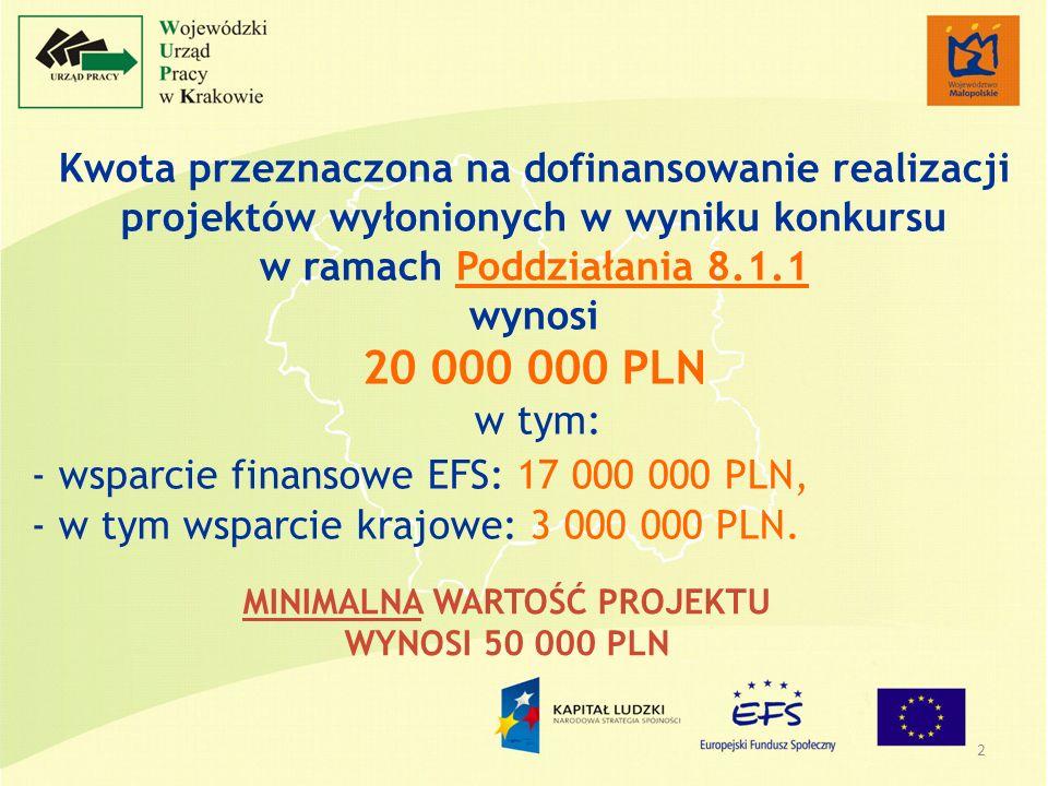 3 Kwota przeznaczona na dofinansowanie realizacji projektów wyłonionych w wyniku konkursu w ramach Działania 9.5 wynosi 1 000 000 PLN w tym: - wsparcie finansowe EFS: 850 000 PLN, - w tym wsparcie krajowe: 150 000 PLN.