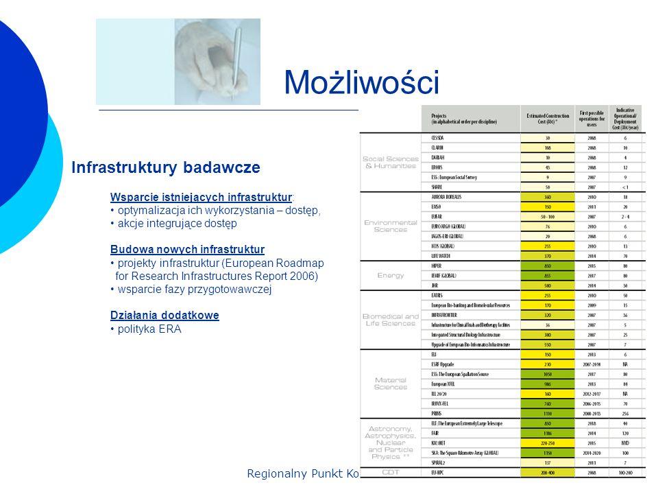 Regionalny Punkt Kontaktowy Możliwości Infrastruktury badawcze Wsparcie istniejących infrastruktur: optymalizacja ich wykorzystania – dostęp, akcje integrujące dostęp Budowa nowych infrastruktur projekty infrastruktur (European Roadmap for Research Infrastructures Report 2006) wsparcie fazy przygotowawczej Działania dodatkowe polityka ERA