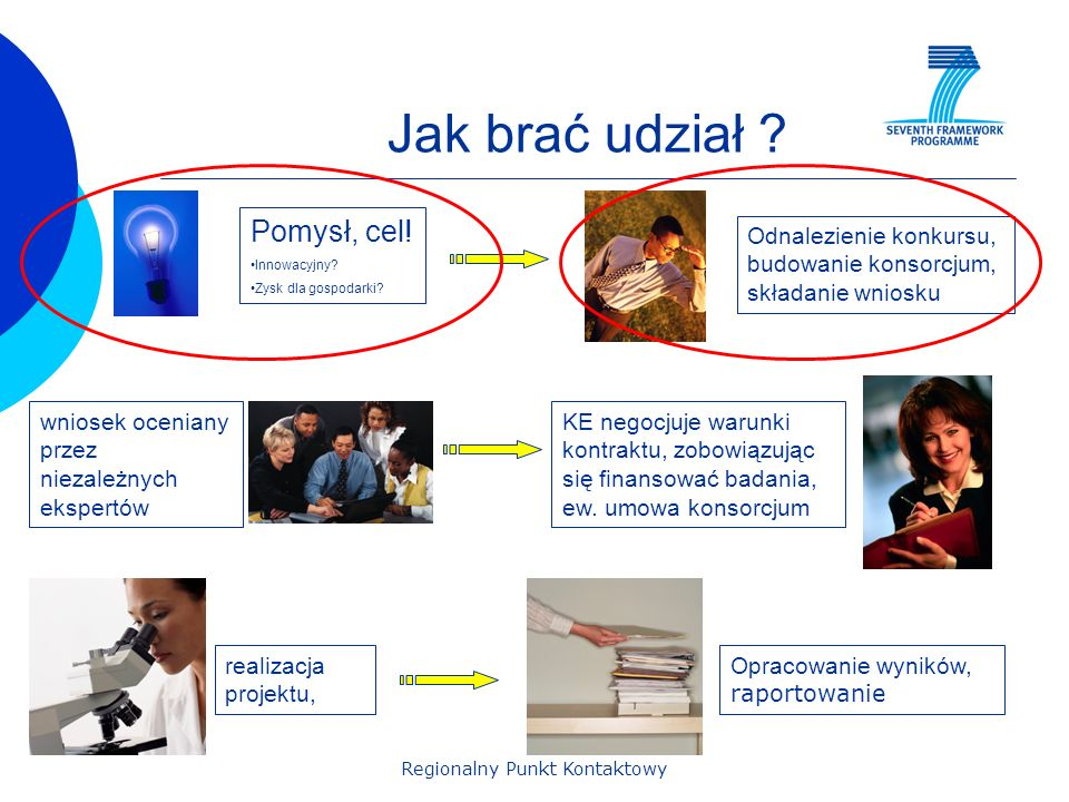 Regionalny Punkt Kontaktowy Jak brać udział ? Pomysł, cel! Innowacyjny? Zysk dla gospodarki? Odnalezienie konkursu, budowanie konsorcjum, składanie wn