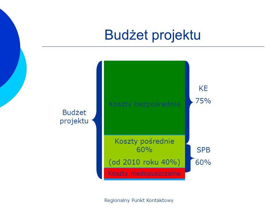 Regionalny Punkt Kontaktowy Koszty dopuszczalne Budżet projektu Koszty niedopuszczalne KE 75% SPB 60% Koszty pośrednie 60% (od 2010 roku 40%) Koszty b