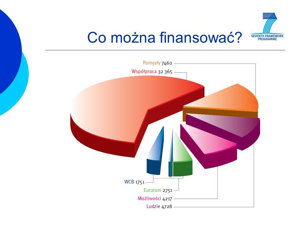 Regionalny Punkt Kontaktowy Eksperci – powoływani do oceny wniosków https://cordis.europa.eu/emmfp7/index.cfm?fuseaction=wel.welcome https://cordis.europa.eu/emmfp7/index.cfm?fuseaction=wel.welcome Kto?: każda osoba działająca w sferze badawczo-rozwojowej; podstawowym kryterium doboru jest posiadana wiedza i doświadczenie w danej dziedzinie i typie ocenianych projektów; ważna jest znajomość języka angielskiego, dodatkowym plusem jest znajomość innych języków; atutem jest wcześniejsze doświadczenie w realizacji i/ lub ocenie międzynarodowych projektów a także znajomość obszaru przemysłowego; ekspert musi wykazywać się niezależnością w ocenie; eksperci 6.PR zostaną zapytani o przepisanie ich danych do bazy ekspertów 7.PR Rejestracja nie gwarantuje wyznaczenia jako eksperta Zaproszenie z informacją o warunkach Dzienna stawka 450 na podstawie umowy pomiędzy ekspertem a Wspólnotą plus zwrot kosztów podróży i pobytu Rocznie max.