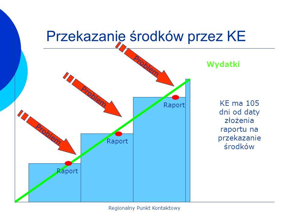 Regionalny Punkt Kontaktowy Przekazanie środków przez KE Wydatki Problem KE ma 105 dni od daty złożenia raportu na przekazanie środków Raport