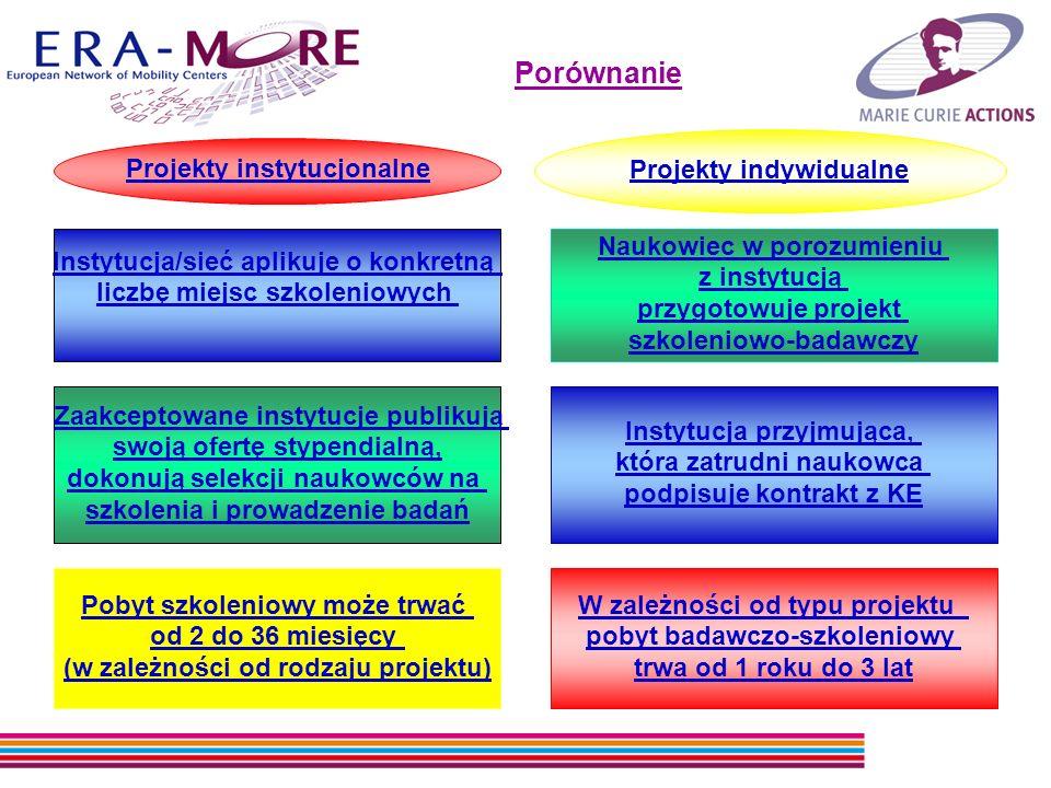 Porównanie Projekty instytucjonalne Instytucja/sieć aplikuje o konkretną liczbę miejsc szkoleniowych Zaakceptowane instytucje publikują swoją ofertę stypendialną, dokonują selekcji naukowców na szkolenia i prowadzenie badań Pobyt szkoleniowy może trwać od 2 do 36 miesięcy (w zależności od rodzaju projektu) Projekty indywidualne Naukowiec w porozumieniu z instytucją przygotowuje projekt szkoleniowo-badawczy Instytucja przyjmująca, która zatrudni naukowca podpisuje kontrakt z KE W zależności od typu projektu pobyt badawczo-szkoleniowy trwa od 1 roku do 3 lat