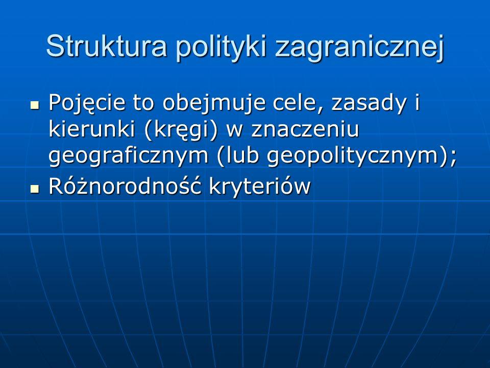 Struktura polityki zagranicznej Pojęcie to obejmuje cele, zasady i kierunki (kręgi) w znaczeniu geograficznym (lub geopolitycznym); Pojęcie to obejmuj