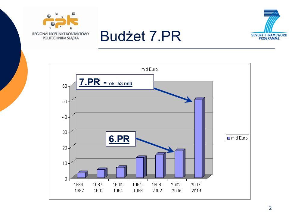 2 Budżet 7.PR 6.PR 7.PR - ok. 53 mld