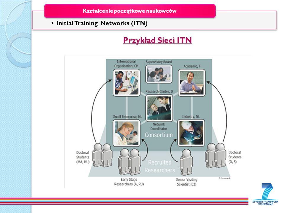 Przykład Sieci ITN Initial Training Networks (ITN) Kształcenie początkowe naukowców
