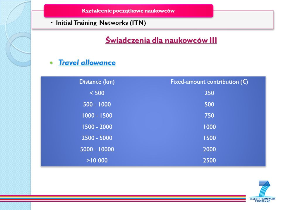 Świadczenia dla naukowców III Świadczenia dla naukowców III Travel allowance Travel allowance Initial Training Networks (ITN) Kształcenie początkowe n
