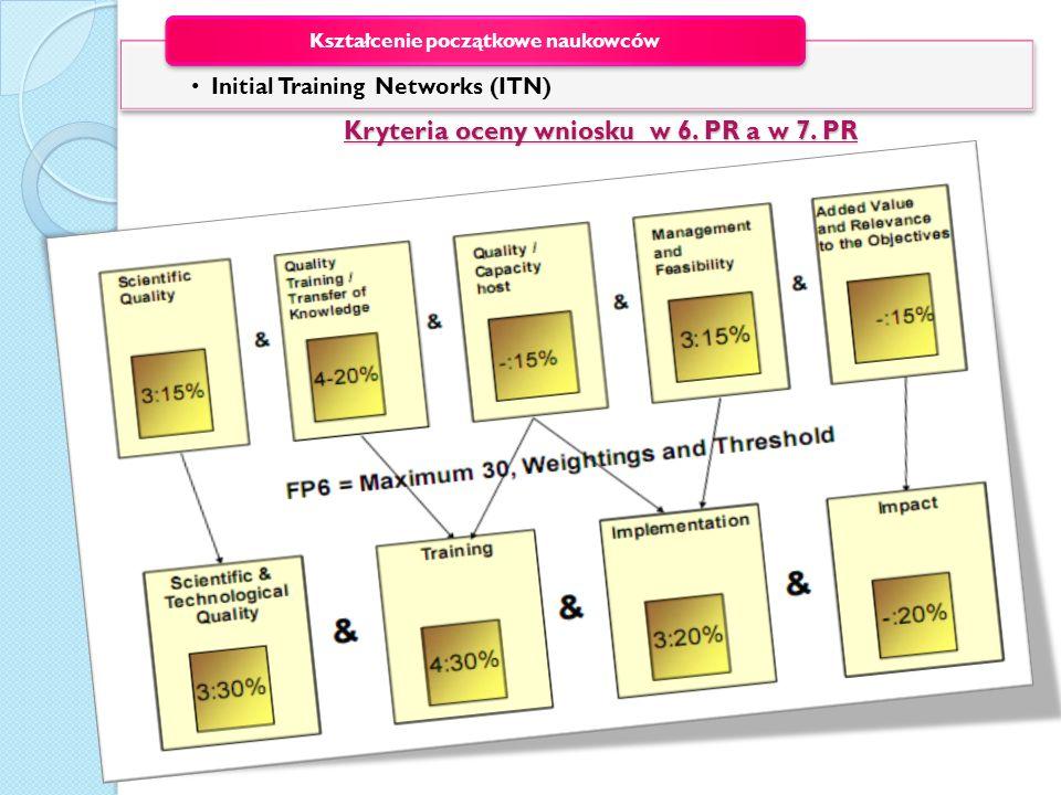 Kryteria oceny wniosku w 6. PR a w 7. PR Initial Training Networks (ITN) Kształcenie początkowe naukowców
