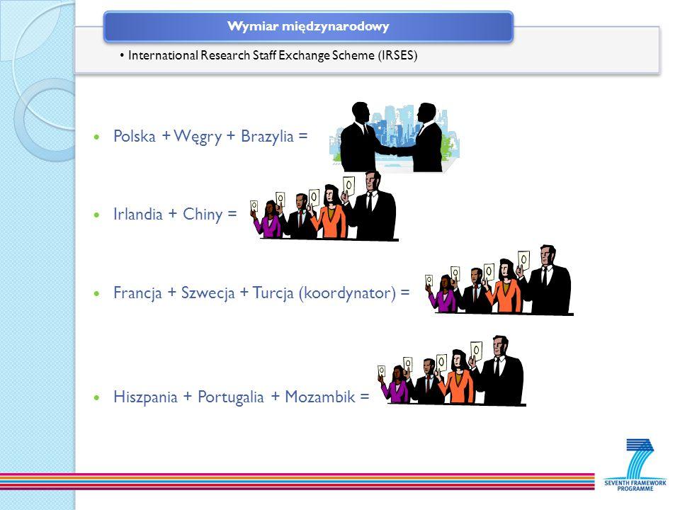 Polska + Węgry + Brazylia = Irlandia + Chiny = Francja + Szwecja + Turcja (koordynator) = Hiszpania + Portugalia + Mozambik = International Research S