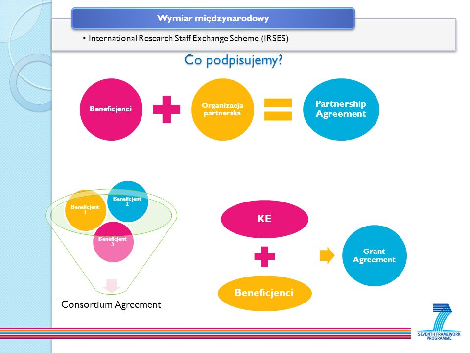 Co podpisujemy? Co podpisujemy? KE Beneficjenci Grant Agreement Consortium Agreement Beneficjent 3 Beneficjent 1 Beneficjent 2 Beneficjenci Organizacj