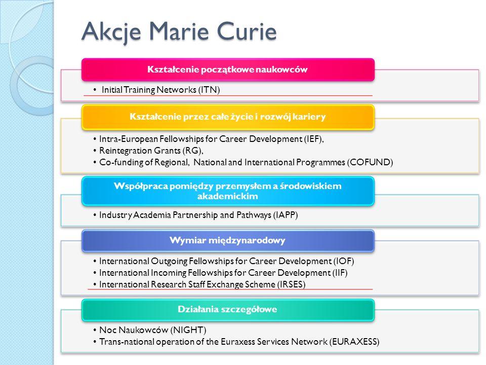 Akcje Marie Curie Initial Training Networks (ITN) Kształcenie początkowe naukowców Intra-European Fellowships for Career Development (IEF), Reintegrat