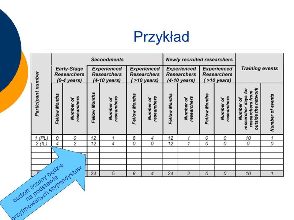 Przykład budżet liczony będzie na podstawie przyjmowanych stypendystów