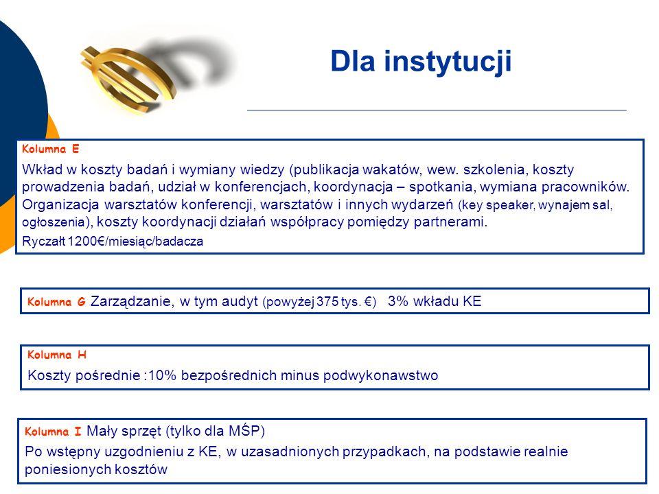 Dla instytucji Kolumna E Wkład w koszty badań i wymiany wiedzy (publikacja wakatów, wew.