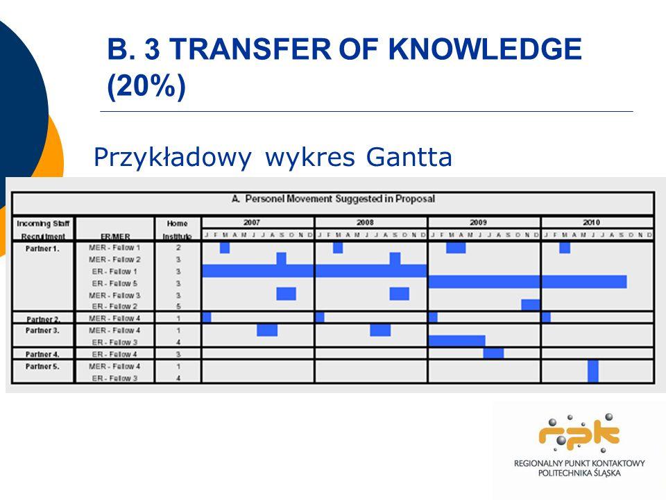 B. 3 TRANSFER OF KNOWLEDGE (20%) Przykładowy wykres Gantta