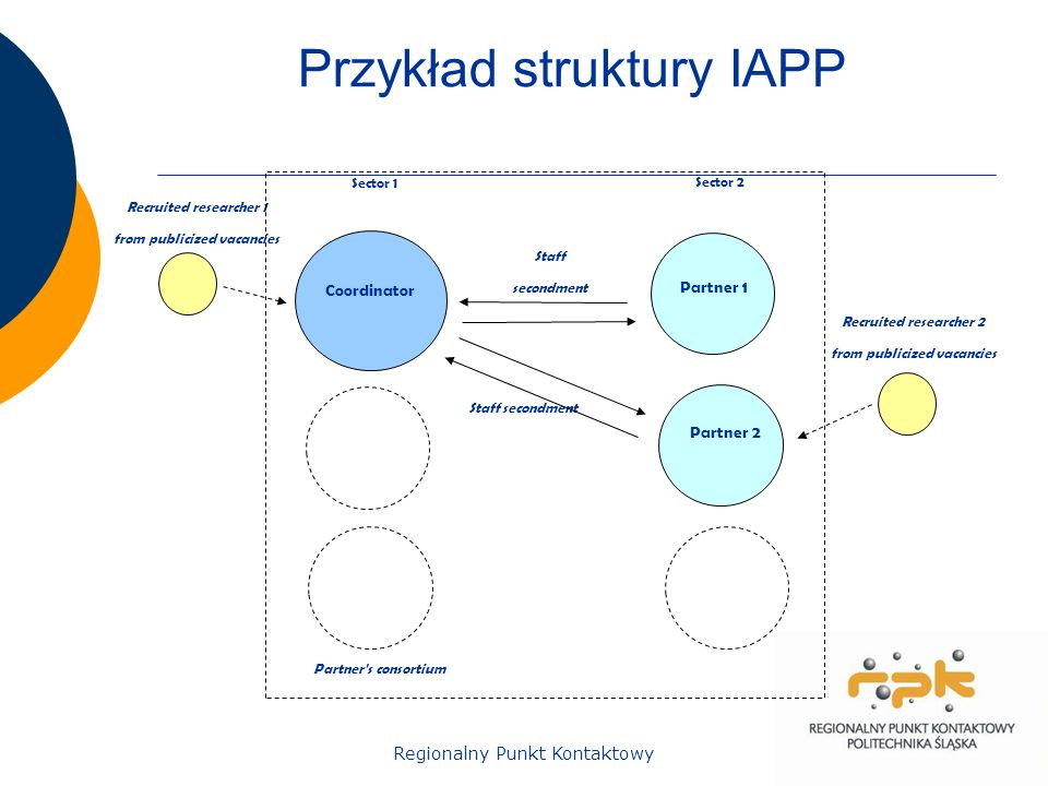 Regionalny Punkt Kontaktowy Przykład struktury IAPP Recruited researcher 1 from publicized vacancies Coordinator Partner 1 Staff secondment Staff secondment Recruited researcher 2 from publicized vacancies Partner s consortium Sector 1 Sector 2 Partner 2