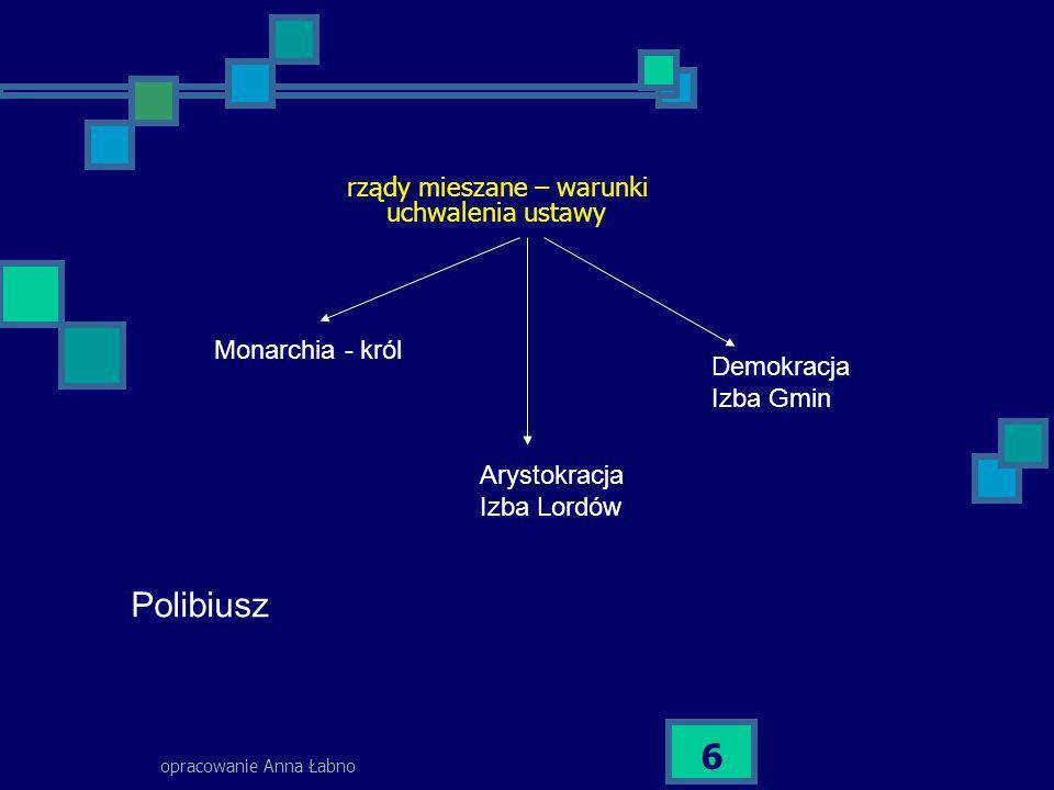 opracowanie Anna Łabno 6 rządy mieszane – warunki uchwalenia ustawy Monarchia - król Demokracja Izba Gmin Arystokracja Izba Lordów Polibiusz