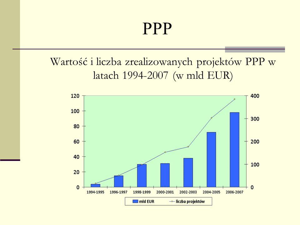 PPP Wartość i liczba zrealizowanych projektów PPP w latach 1994-2007 (w mld EUR)