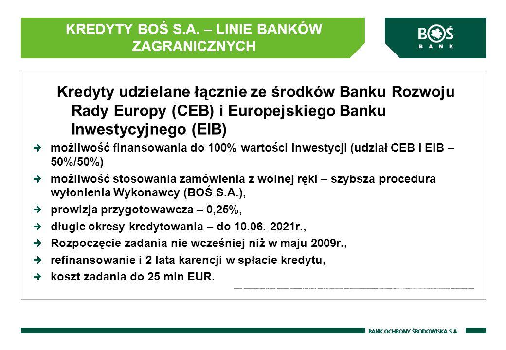 Kredyty udzielane łącznie ze środków Banku Rozwoju Rady Europy (CEB) i Europejskiego Banku Inwestycyjnego (EIB) możliwość finansowania do 100% wartości inwestycji (udział CEB i EIB – 50%/50%) możliwość stosowania zamówienia z wolnej ręki – szybsza procedura wyłonienia Wykonawcy (BOŚ S.A.), prowizja przygotowawcza – 0,25%, długie okresy kredytowania – do 10.06.