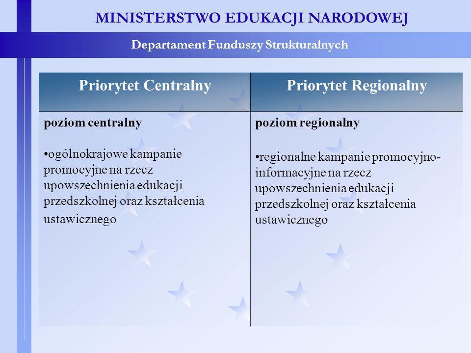 MINISTERSTWO EDUKACJI NARODOWEJ Departament Funduszy Strukturalnych Priorytet CentralnyPriorytet Regionalny poziom centralny ogólnokrajowe kampanie promocyjne na rzecz upowszechnienia edukacji przedszkolnej oraz kształcenia ustawicznego poziom regionalny regionalne kampanie promocyjno- informacyjne na rzecz upowszechnienia edukacji przedszkolnej oraz kształcenia ustawicznego