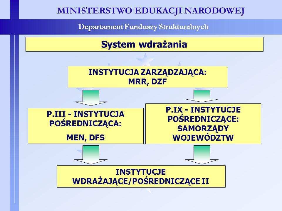 MINISTERSTWO EDUKACJI NARODOWEJ Departament Funduszy Strukturalnych INSTYTUCJA ZARZĄDZAJĄCA: MRR, DZF P.III - INSTYTUCJA POŚREDNICZĄCA: MEN, DFS P.IX - INSTYTUCJE POŚREDNICZĄCE: SAMORZĄDY WOJEWÓDZTW INSTYTUCJE WDRAŻAJĄCE/POŚREDNICZĄCE II System wdrażania