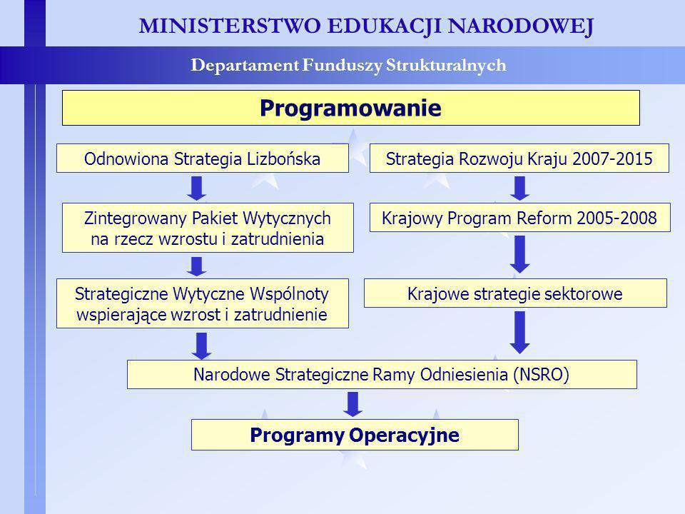 MINISTERSTWO EDUKACJI NARODOWEJ Departament Funduszy Strukturalnych Programowanie Zintegrowany Pakiet Wytycznych na rzecz wzrostu i zatrudnienia Strategiczne Wytyczne Wspólnoty wspierające wzrost i zatrudnienie Strategia Rozwoju Kraju 2007-2015 Krajowy Program Reform 2005-2008 Krajowe strategie sektorowe Narodowe Strategiczne Ramy Odniesienia (NSRO) Programy Operacyjne Odnowiona Strategia Lizbońska