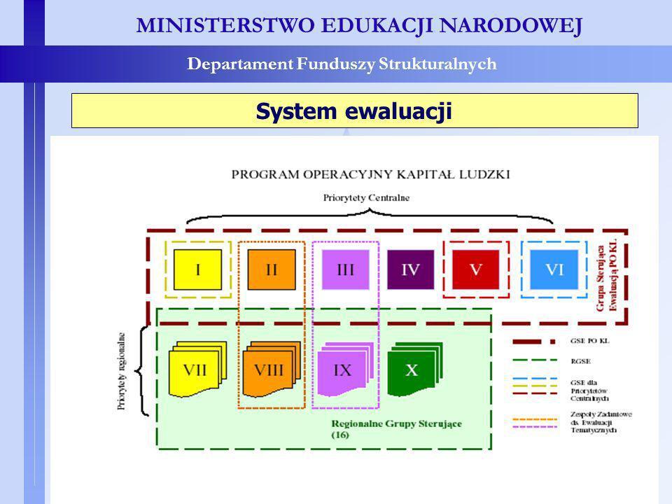 MINISTERSTWO EDUKACJI NARODOWEJ Departament Funduszy Strukturalnych System ewaluacji