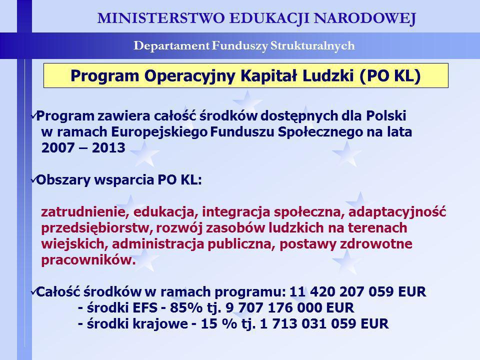 MINISTERSTWO EDUKACJI NARODOWEJ Departament Funduszy Strukturalnych Program zawiera całość środków dostępnych dla Polski w ramach Europejskiego Funduszu Społecznego na lata 2007 – 2013 Obszary wsparcia PO KL: zatrudnienie, edukacja, integracja społeczna, adaptacyjność przedsiębiorstw, rozwój zasobów ludzkich na terenach wiejskich, administracja publiczna, postawy zdrowotne pracowników.