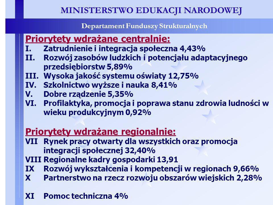 MINISTERSTWO EDUKACJI NARODOWEJ Departament Funduszy Strukturalnych Priorytety wdrażane centralnie: I.Zatrudnienie i integracja społeczna 4,43% II.Rozwój zasobów ludzkich i potencjału adaptacyjnego przedsiębiorstw 5,89% III.Wysoka jakość systemu oświaty 12,75% IV.Szkolnictwo wyższe i nauka 8,41% V.Dobre rządzenie 5,35% VI.Profilaktyka, promocja i poprawa stanu zdrowia ludności w wieku produkcyjnym 0,92% Priorytety wdrażane regionalnie: VII Rynek pracy otwarty dla wszystkich oraz promocja integracji społecznej 32,40% VIII Regionalne kadry gospodarki 13,91 IX Rozwój wykształcenia i kompetencji w regionach 9,66% X Partnerstwo na rzecz rozwoju obszarów wiejskich 2,28% XIPomoc techniczna 4%