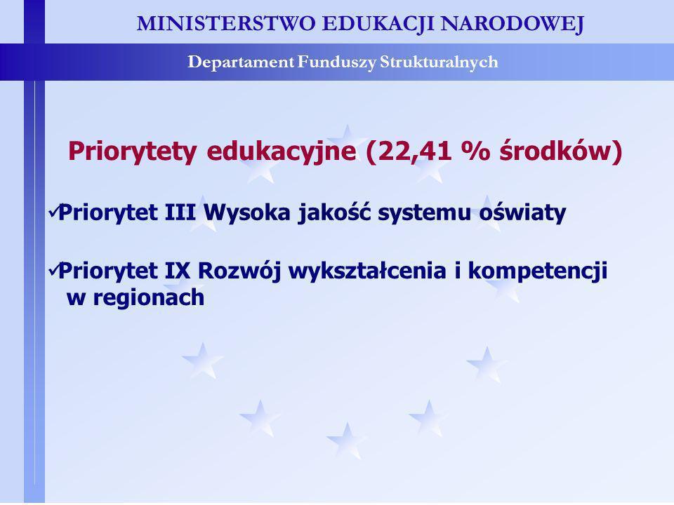 MINISTERSTWO EDUKACJI NARODOWEJ Departament Funduszy Strukturalnych Priorytet III Wysoka jakość systemu oświaty Priorytet IX Rozwój wykształcenia i kompetencji w regionach Priorytety edukacyjne (22,41 % środków)