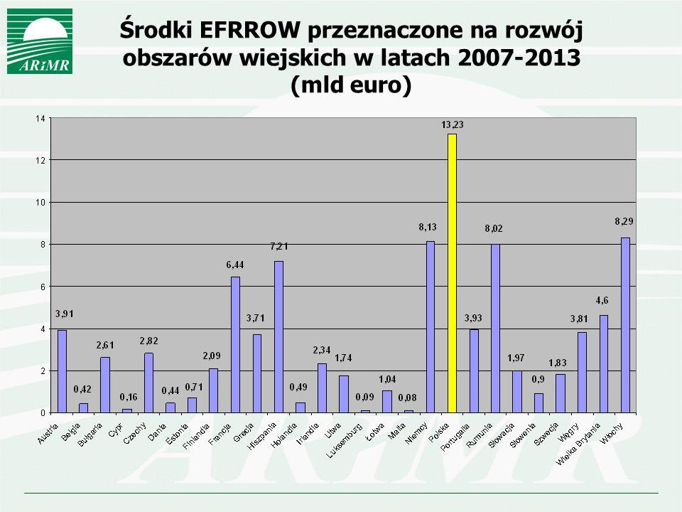 Środki EFRROW przeznaczone na rozwój obszarów wiejskich w latach 2007-2013 (mld euro)