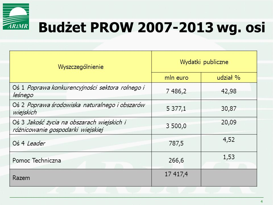 4 Budżet PROW 2007-2013 wg. osi Wyszczególnienie Wydatki publiczne mln euroudział % Oś 1 Poprawa konkurencyjności sektora rolnego i leśnego 7 486,242,