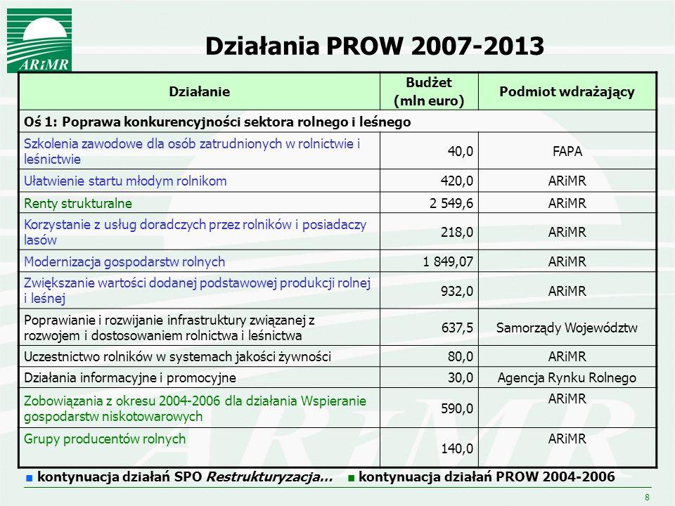 9 Działania PROW 2007-2013 Działanie Budżet (mln euro) Podmiot wdrażający Oś 2: Poprawa środowiska naturalnego i obszarów wiejskich Wspieranie gospodarowania na obszarach górskich i innych obszarach o niekorzystnych warunkach gospodarowania (ONW) 2 448,8ARiMR Program rolnośrodowiskowy (płatności rolnośrodowiskowe) 2 314,8ARiMR Zalesianie gruntów rolnych oraz zalesianie gruntów innych niż rolne 513,5ARiMR Odtwarzanie potencjału produkcji leśnej zniszczonego przez katastrofy oraz wprowadzanie instrumentów zapobiegawczych 100,0ARiMR kontynuacja działań SPO Restrukturyzacja… kontynuacja działań PROW 2004-2006