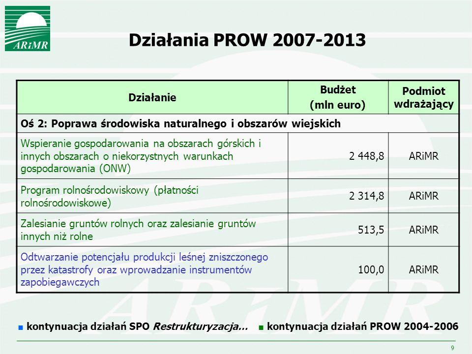 9 Działania PROW 2007-2013 Działanie Budżet (mln euro) Podmiot wdrażający Oś 2: Poprawa środowiska naturalnego i obszarów wiejskich Wspieranie gospoda