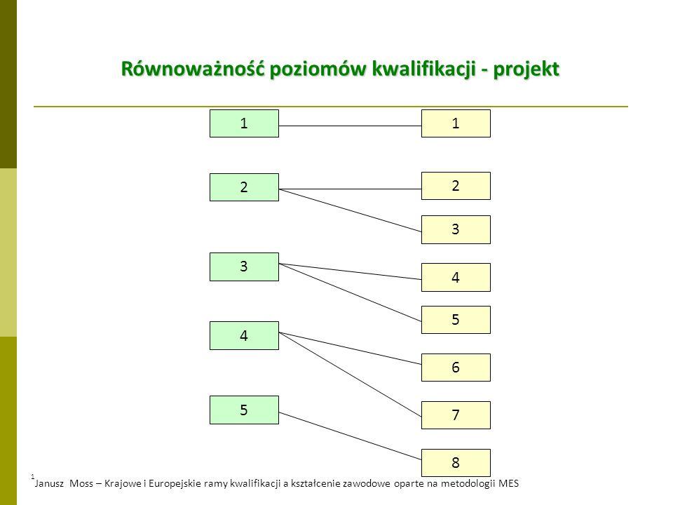 4 3 8 7 6 5 4 3 2 1 5 1 2 Równoważność poziomów kwalifikacji - projekt 1 Janusz Moss – Krajowe i Europejskie ramy kwalifikacji a kształcenie zawodowe