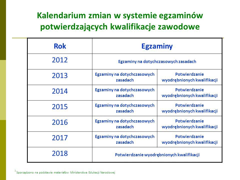 RokEgzaminy 2012 Egzaminy na dotychczasowych zasadach 2013 Egzaminy na dotychczasowych zasadach Potwierdzanie wyodrębnionych kwalifikacji 2014 Egzamin