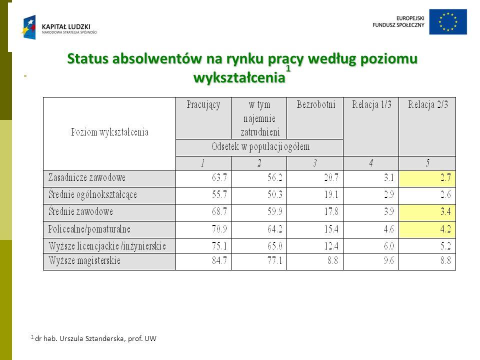 Status absolwentów na rynku pracy według poziomu wykształcenia 1 1 dr hab. Urszula Sztanderska, prof. UW