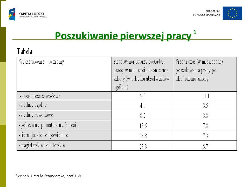 Poszukiwanie pierwszej pracy 1 1 dr hab. Urszula Sztanderska, prof. UW