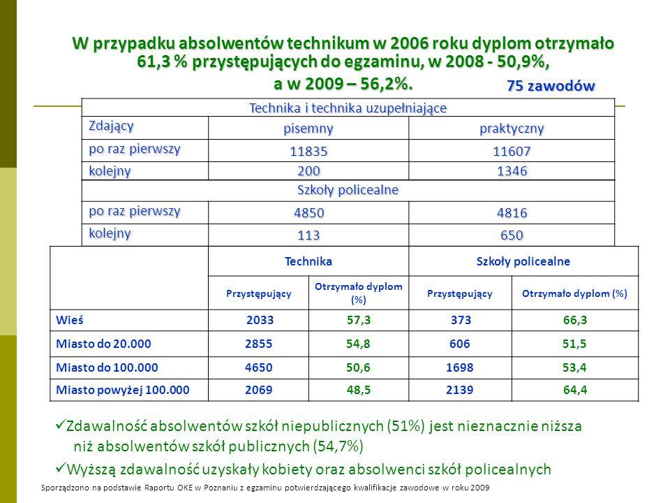 75 zawodów W przypadku absolwentów technikum w 2006 roku dyplom otrzymało 61,3 % przystępujących do egzaminu, w 2008 - 50,9%, a w 2009 – 56,2%.