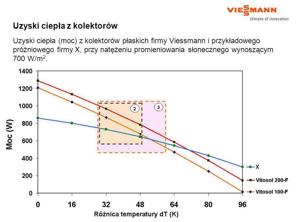 Uzyski ciepła z kolektorów Uzyski ciepła (moc) z kolektorów płaskich firmy Viessmann i przykładowego próżniowego firmy X, przy natężeniu promieniowani
