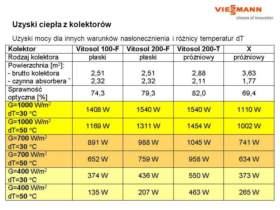 Uzyski ciepła z kolektorów Uzyski mocy dla innych warunków nasłonecznienia i różnicy temperatur dT