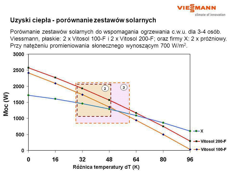 Uzyski ciepła - porównanie zestawów solarnych Porównanie zestawów solarnych do wspomagania ogrzewania c.w.u. dla 3-4 osób. Viessmann, płaskie: 2 x Vit